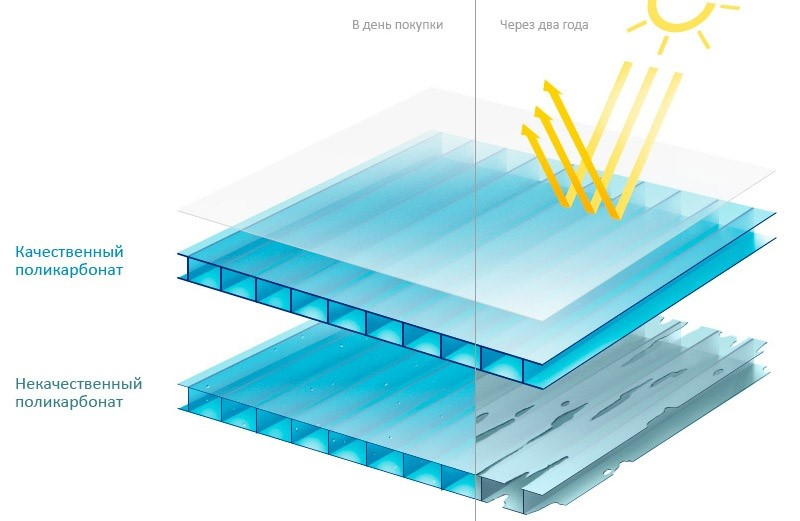 Идеальная теплица из поликарбоната: чертежи, монтаж, отопление