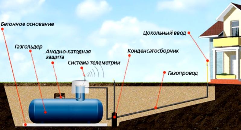 Конструкци газгольдера
