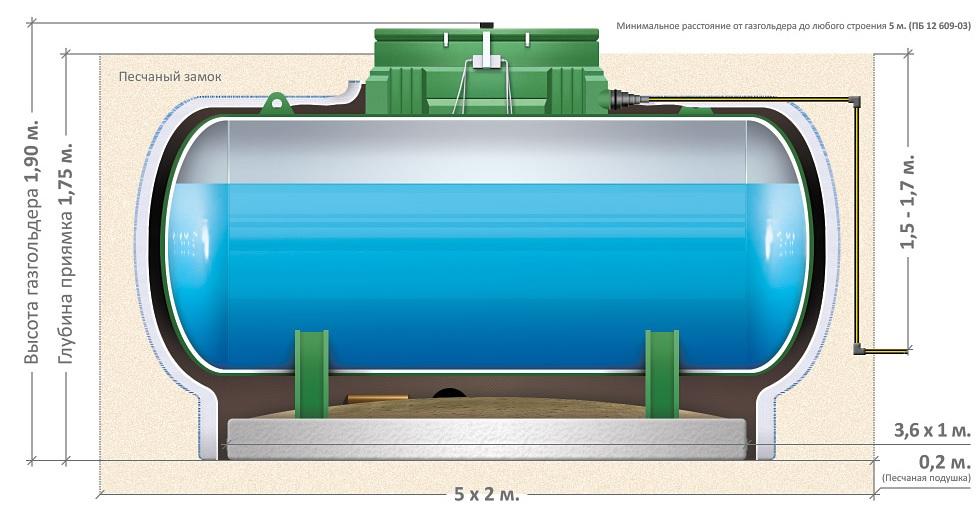 Правила монтажа газгольдера